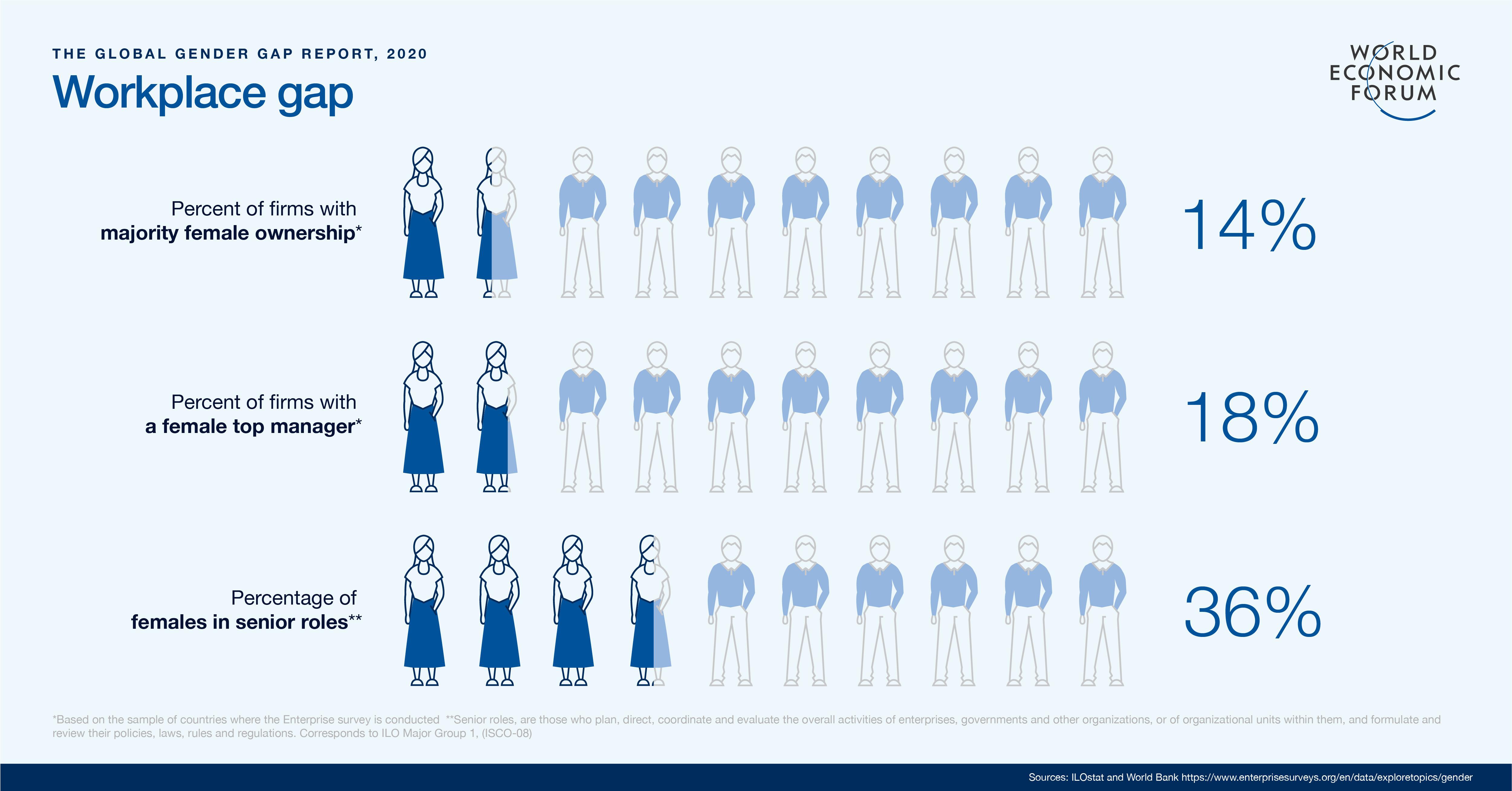 workplace gap - Global Gender Gap Report 2020