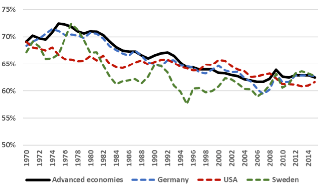 Adjusted wage share development 1970 – 2015 (as a percentage of GDP)