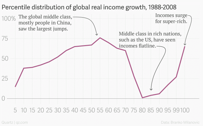 Distribution of global real income growth, 1988-2008