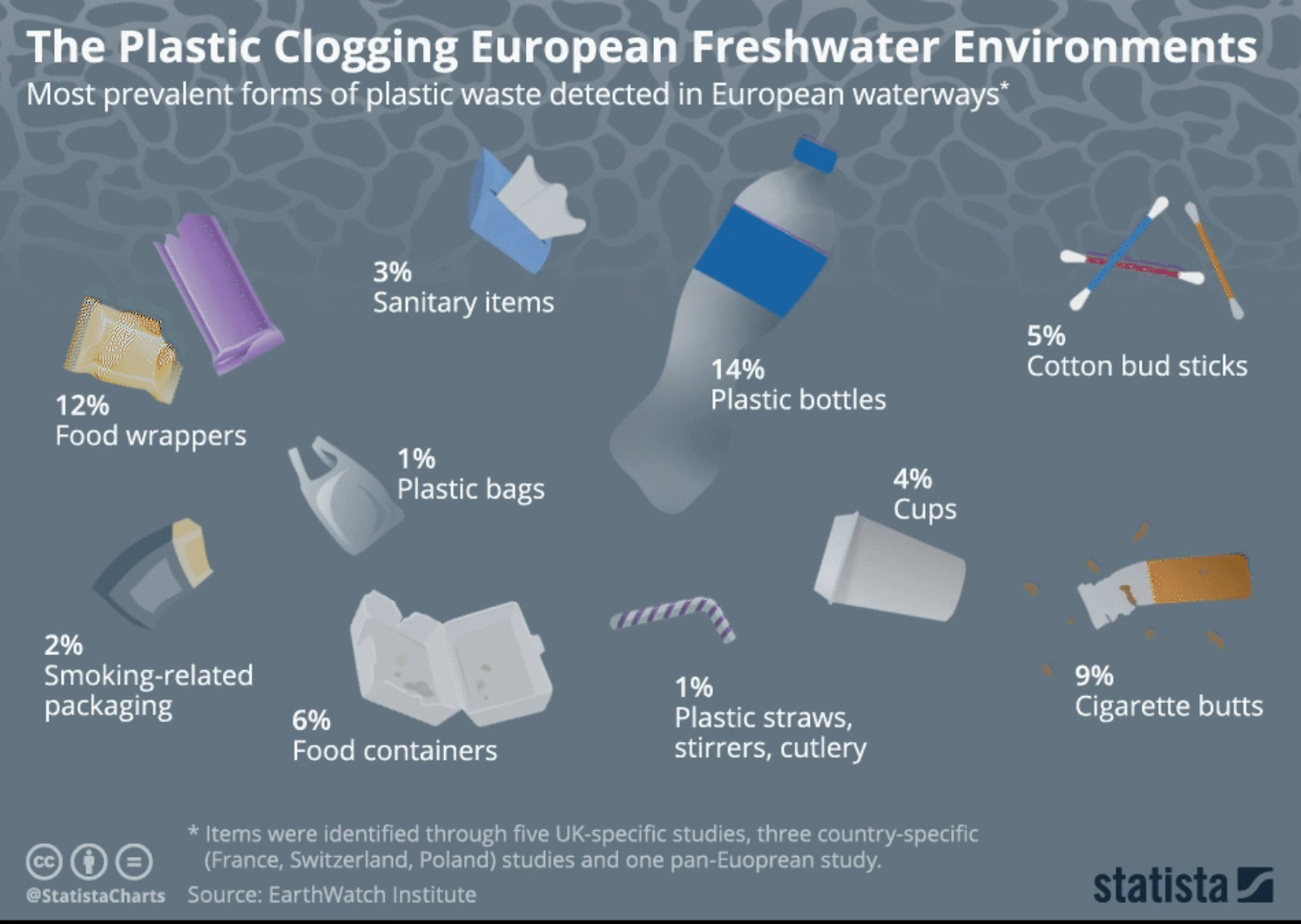 Bottles, food wrappers and cigarette butts are the three main plastic waste items found in Europe's waterways