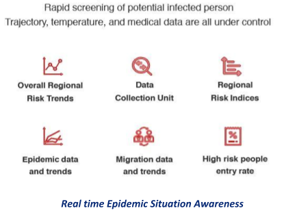 How to create real-time epidemic situation awareness