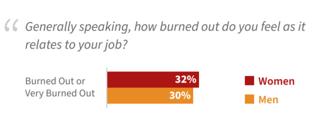 a chart showing how burned out people feel in the tech industry according to gender