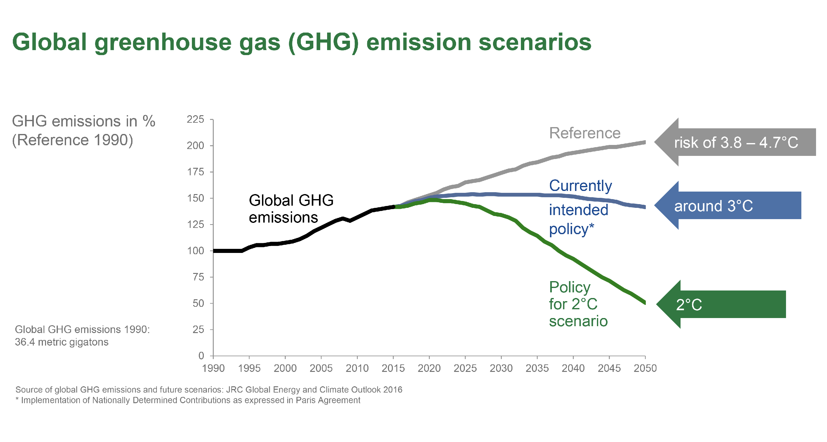 Three possible emission pathways