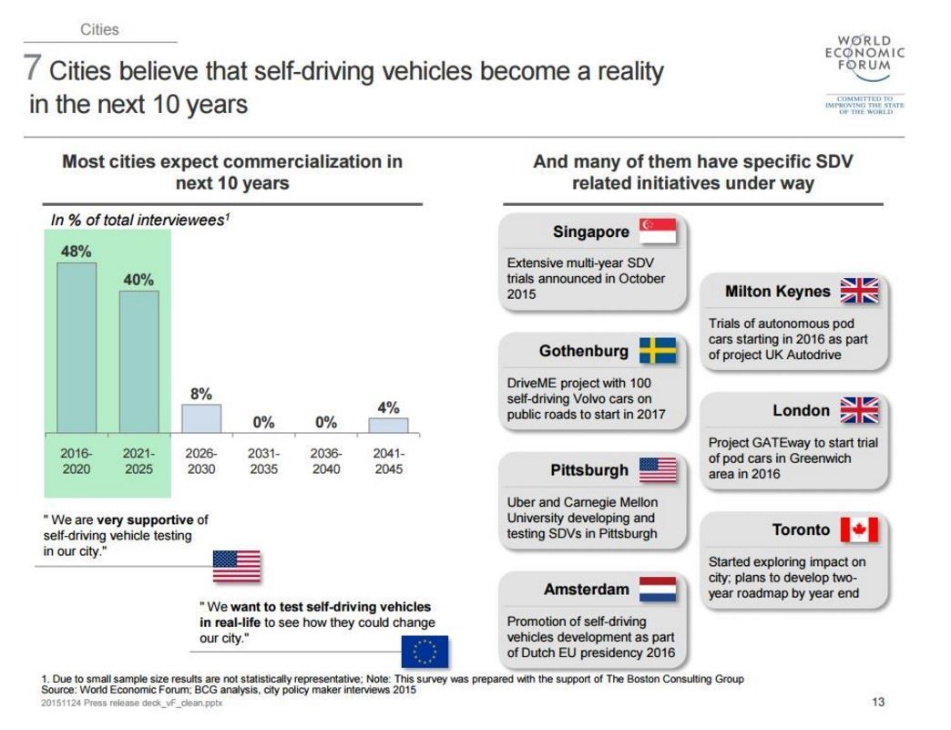 7 cities believe that self-driving vehicles will become a reality in the next 10 years