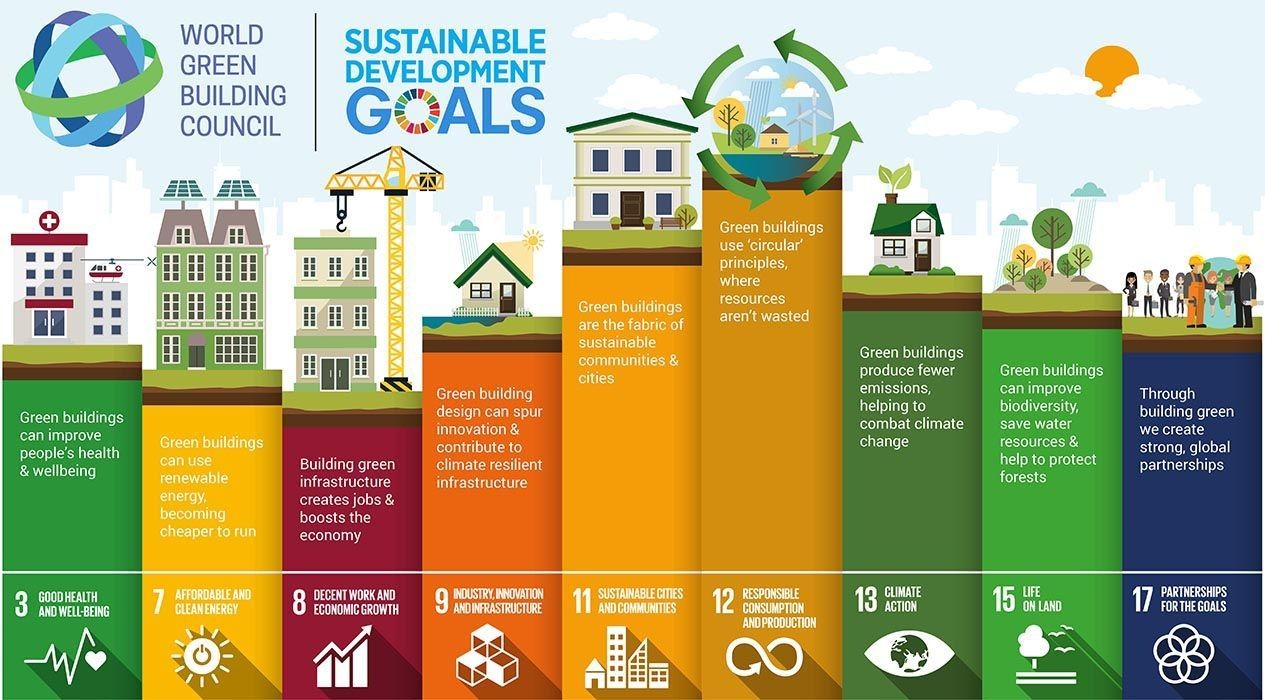 How green building will contribute to achieving the SDGs