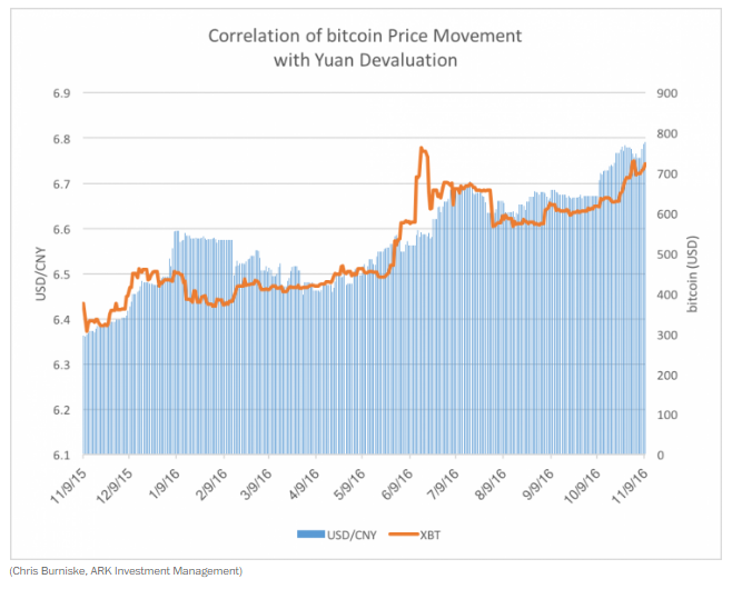 Correlation of bitcoin price movement with yuan devaluation