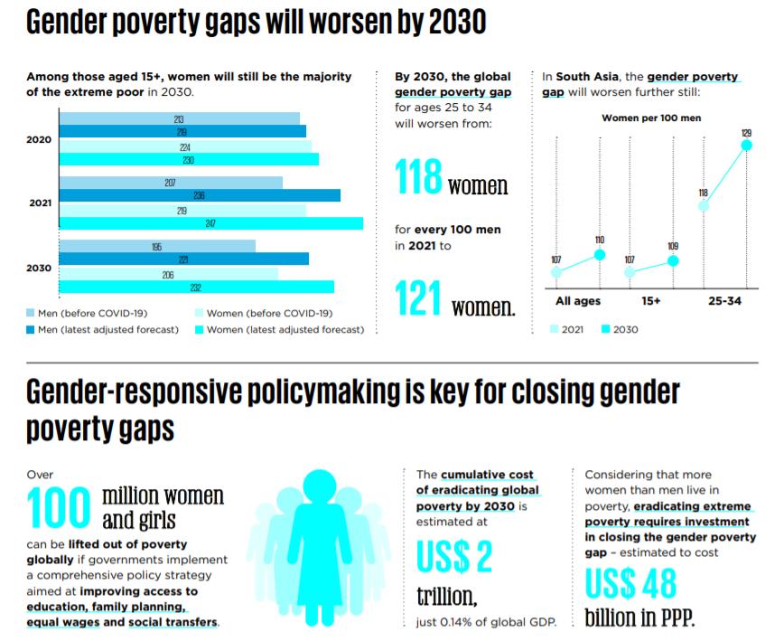 Gender poverty gaps will worsen by 2030.