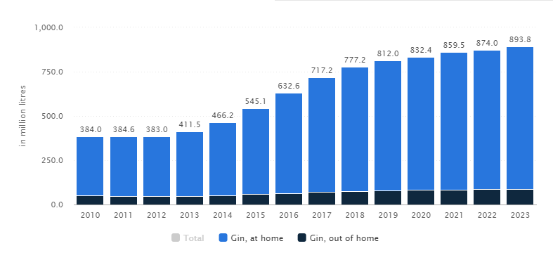 Global gin consumption is expected to reach 900 million litres by 2023