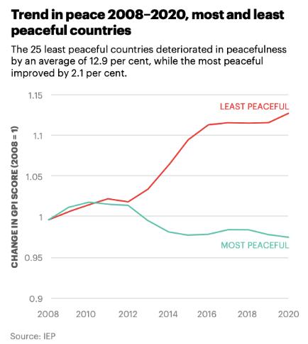 Більшість і найменш потужні країни