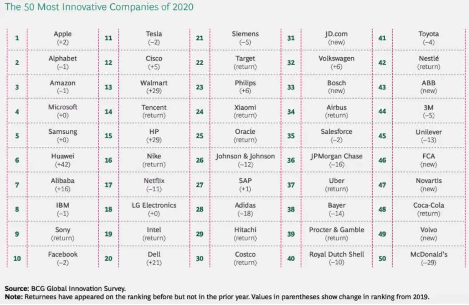 The 50 most innovative companies of 2020.