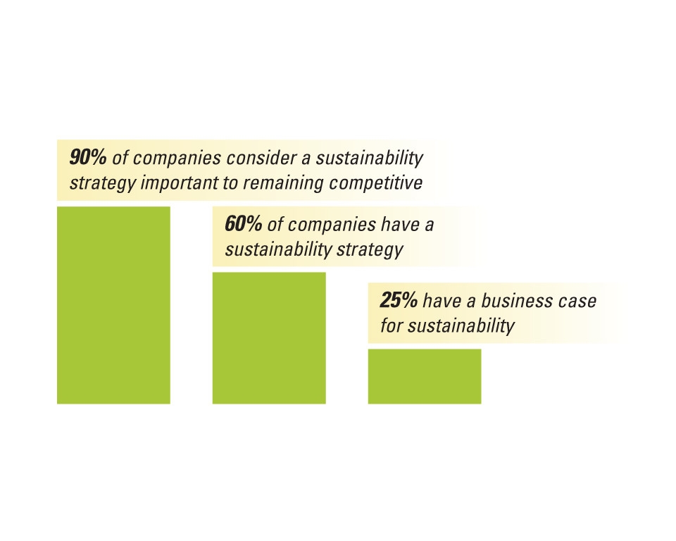 Bar chart showing companies' perception of sustainability.