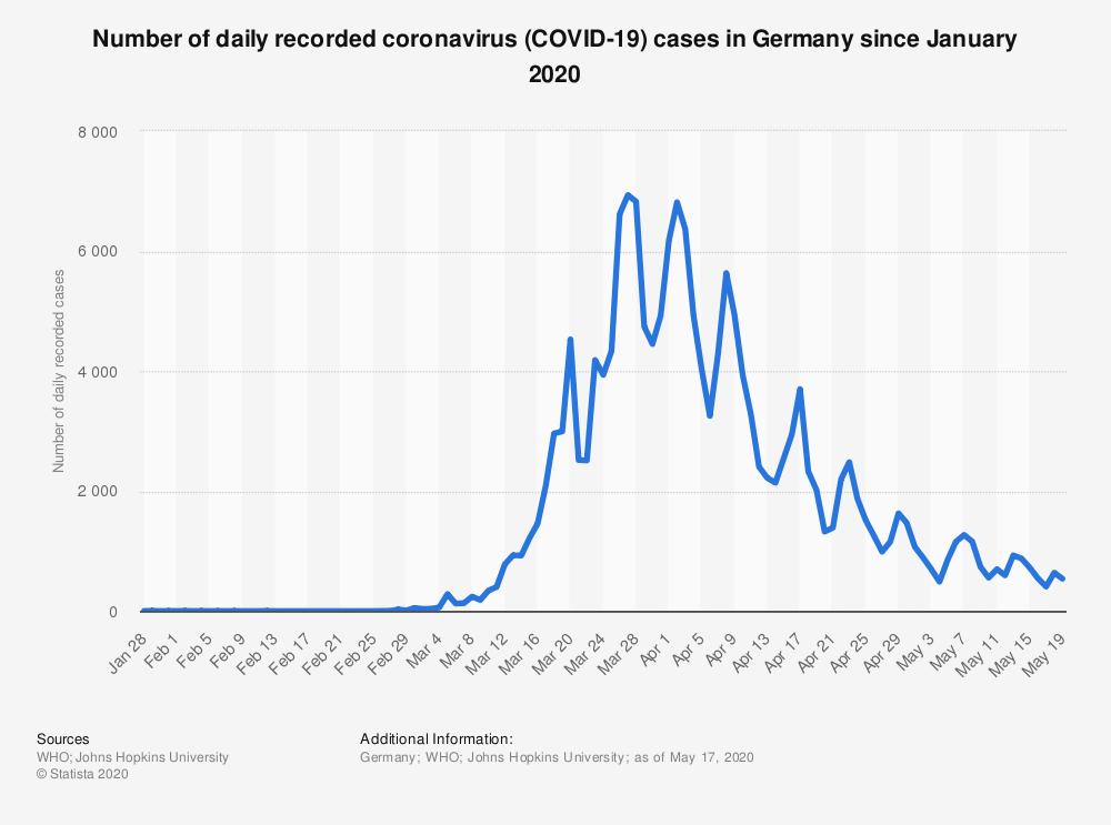 Alemania coronavirus salud COVID-19