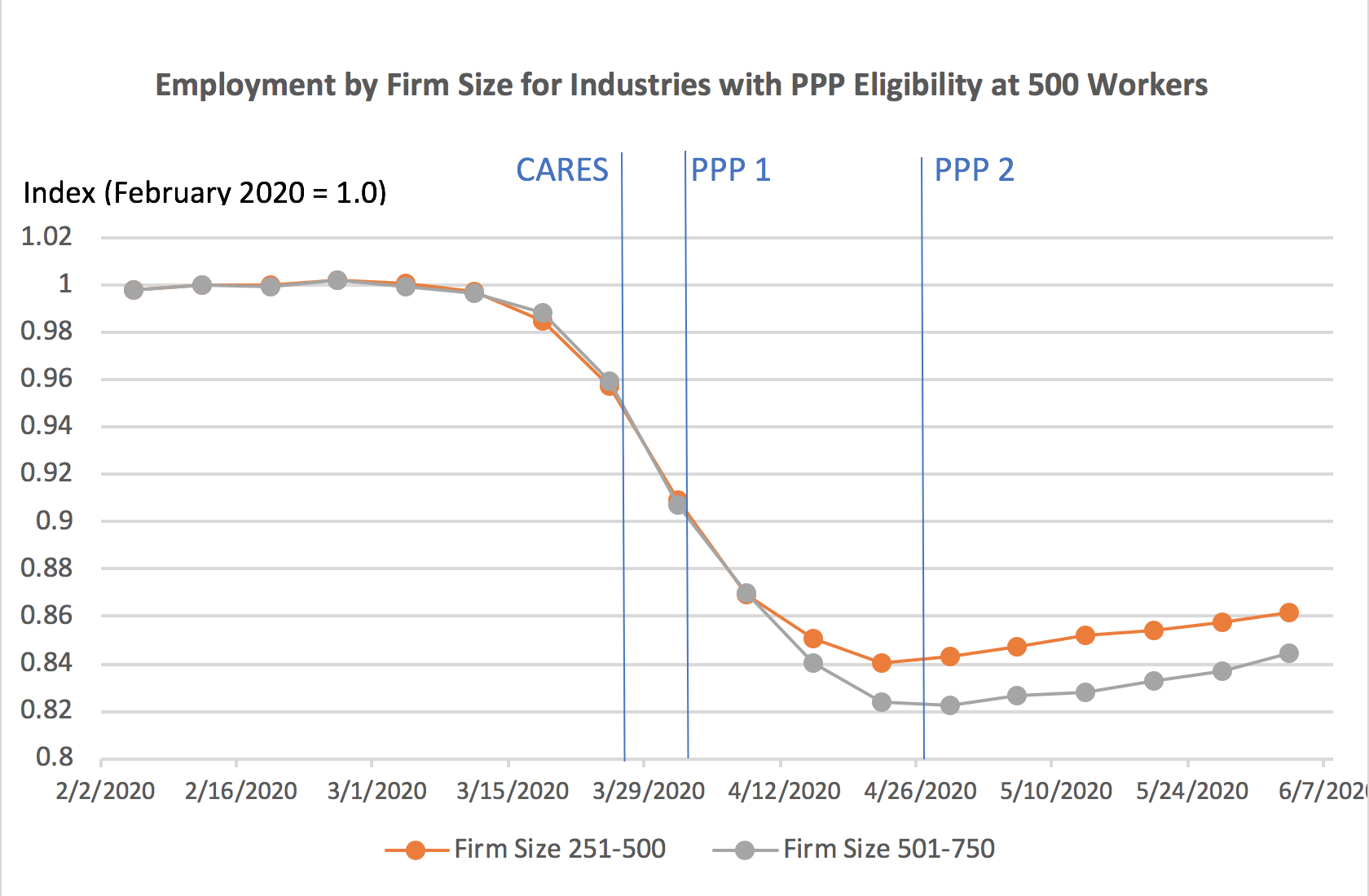 Employment by firm size for industries with PPP eligibility.