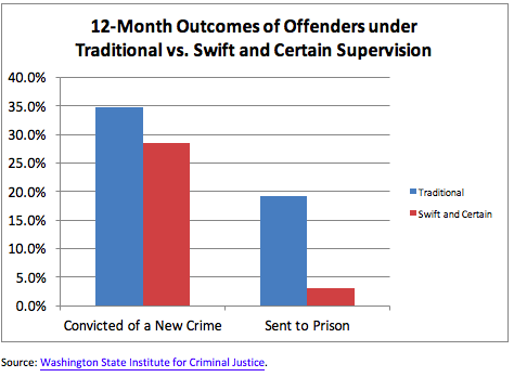 12-month outcomes of offenders under traditional vs. swift and certain supervision