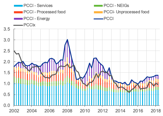 The PCCIx is based only on items in HICP excluding energy and food.