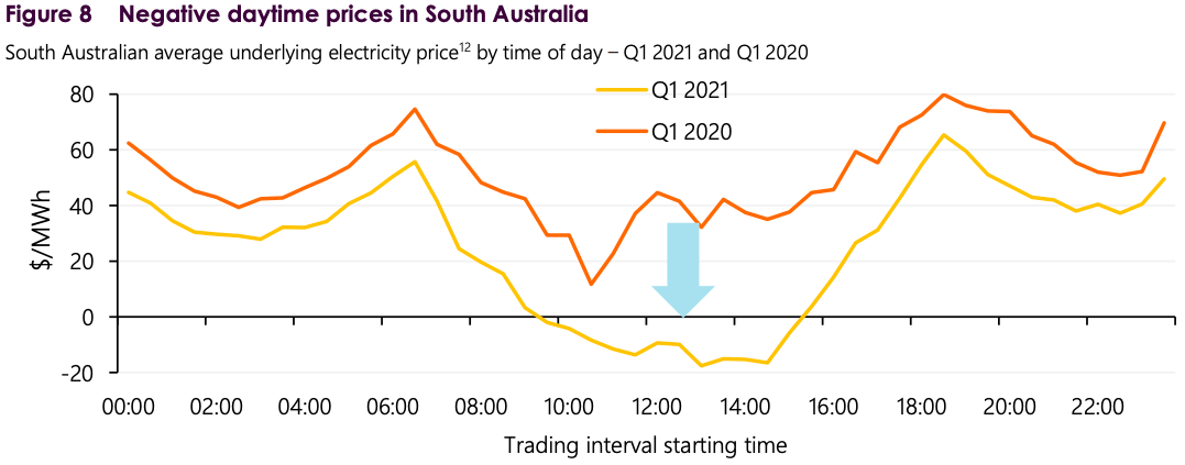 a chart showing the negative daytime prices in south australia