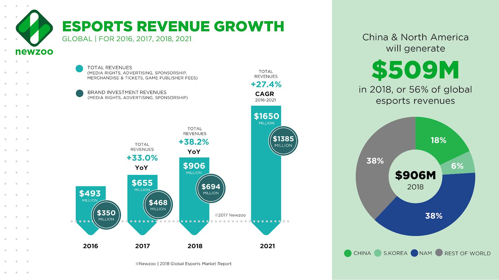 The explosive growth of eSports | World Economic Forum