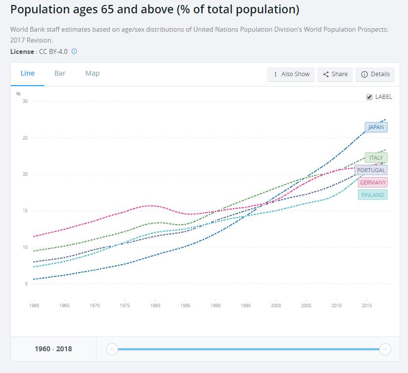 В Японии треть населения составляют пожилые люди — и это меняет страну