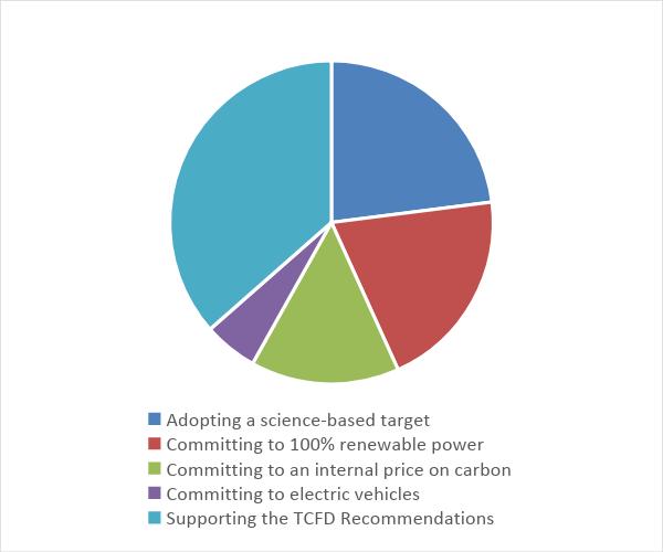 Légende : Adopter un objectif basé sur des données scientifiques 17, S'engager à utiliser 100 % d'énergie renouvelable 15, S'engager à adopter un prix interne du carbone 11, S'engager à utiliser des véhicules électriques 4, Soutenir les recommandations du TCFD 27