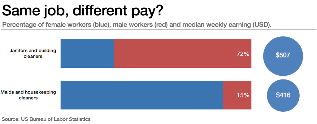 Gender breakdown and difference in pay between janitors and housekeepers