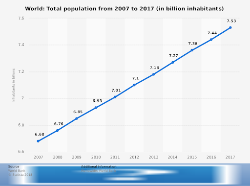 The world's population is still growing rapidly