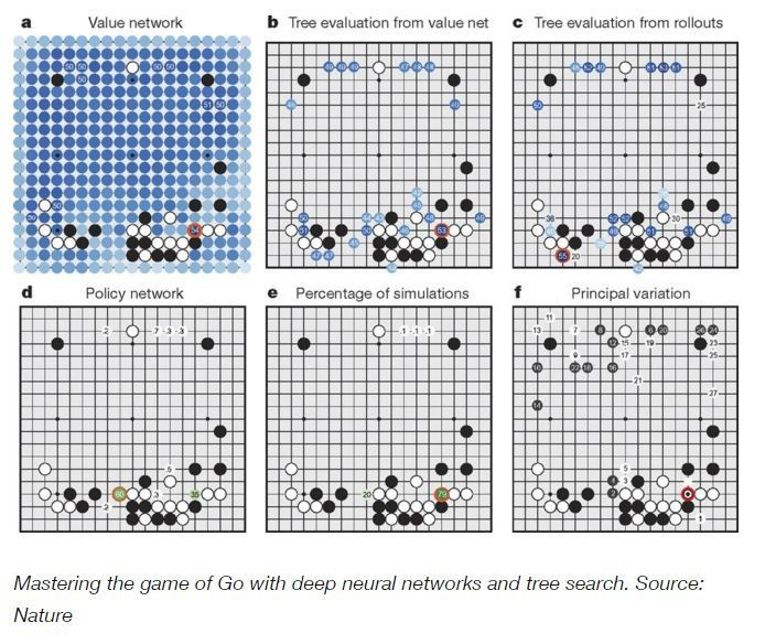 How the Chinese game of Go is mastered.