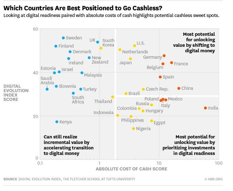 Which countries are best positioned to go cashless?