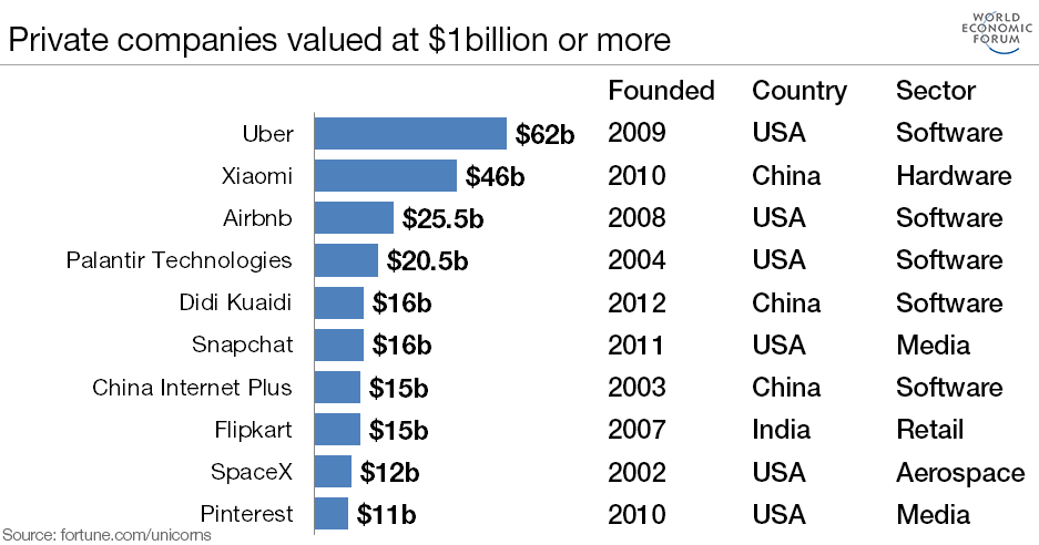 Private companies valued at $1 billion or more