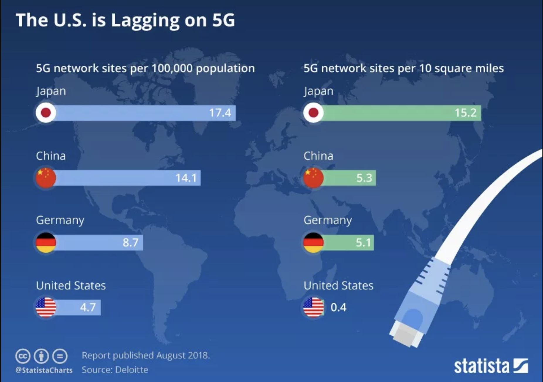 The 5G rollout is well and turly underway - albeit much further along in the Far East