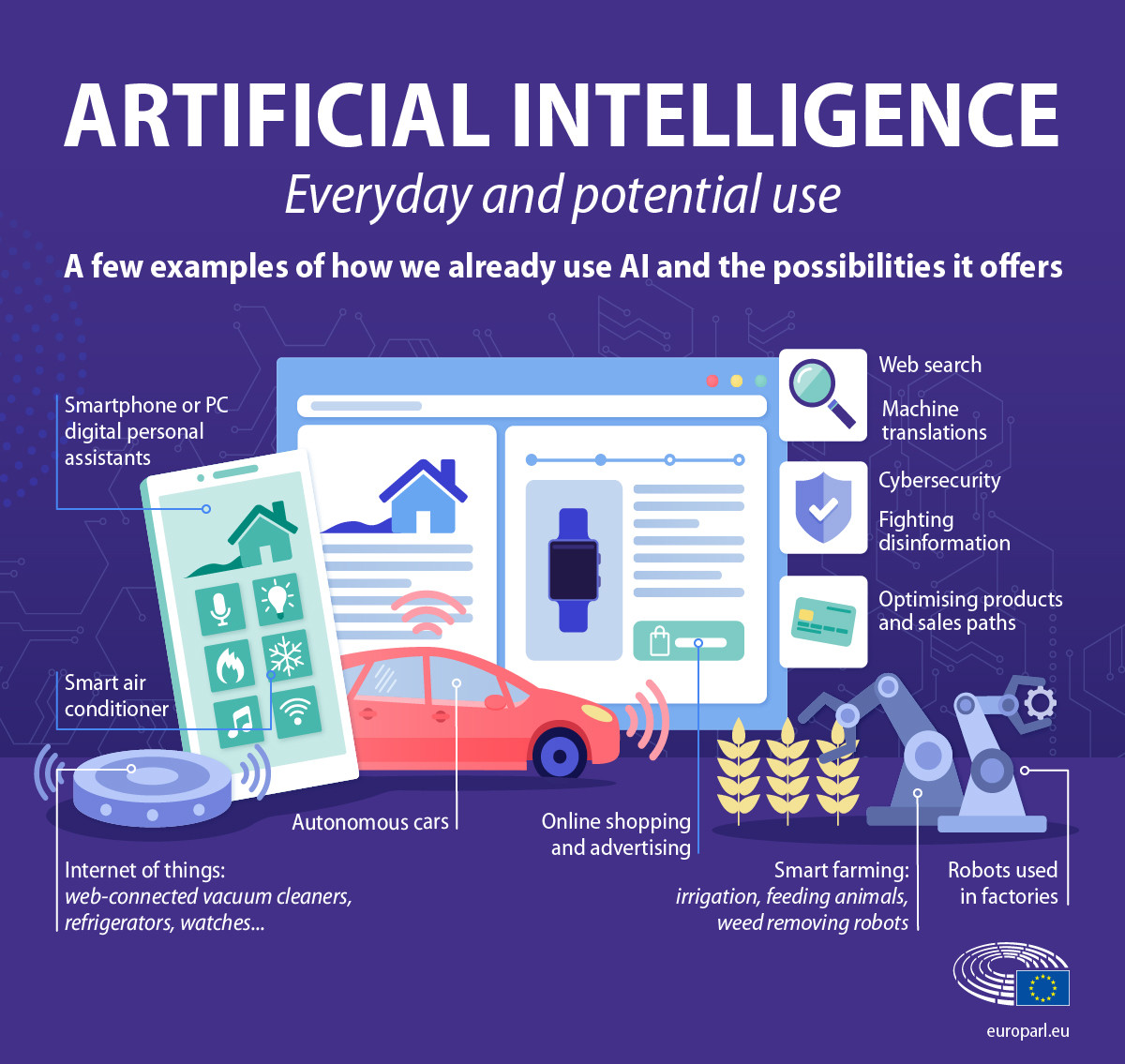 a diagram showing the various applications for ai