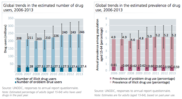 Global number of drug users between 2006 and 2013