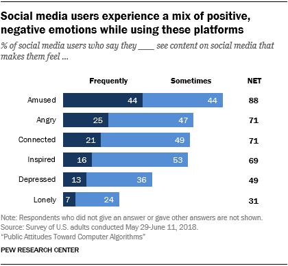 american satisfaction stress loneliness isolation work life balance career modern job busy family social media platform emotion
