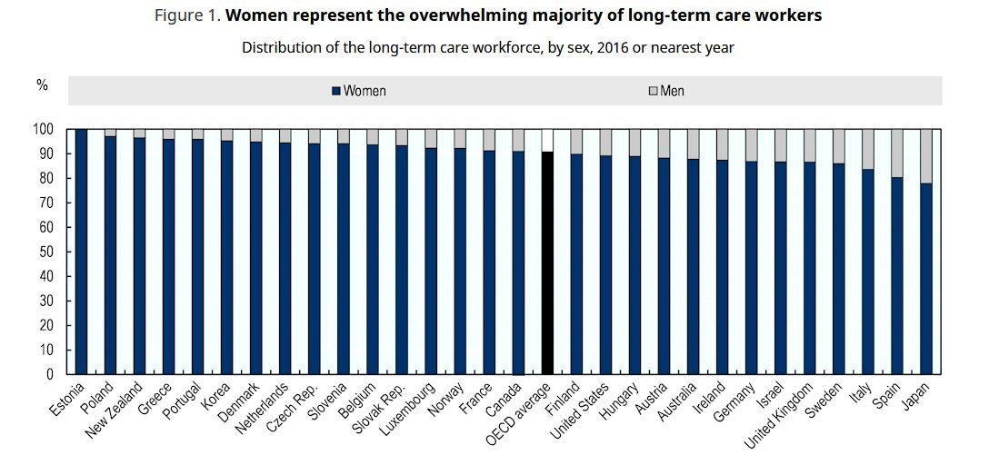 The burden of care falls disproportionately on women.