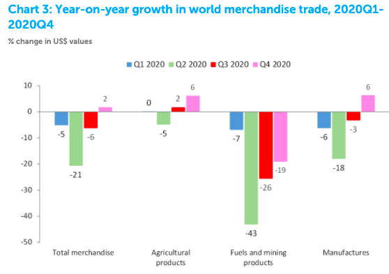 a chart showing year on year growth in merchandise trade