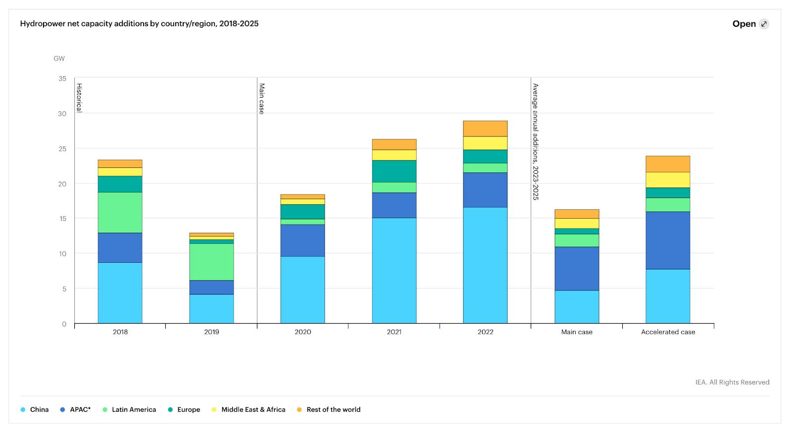 Un gráfico que muestra que China, Asia Pacífico y Europa lideran la instalación de nueva capacidad hidroeléctrica, incluido el almacenamiento por bombeo.