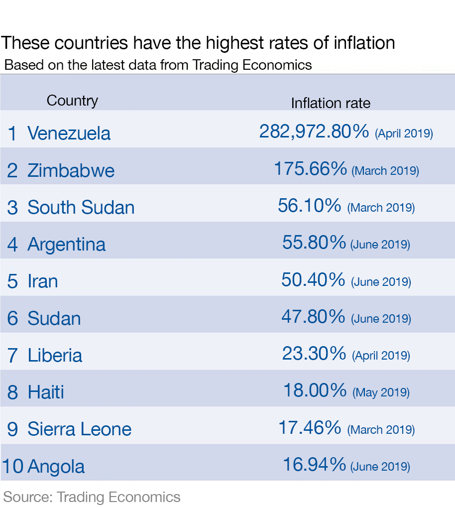 These are the countries with the highest inflation | World