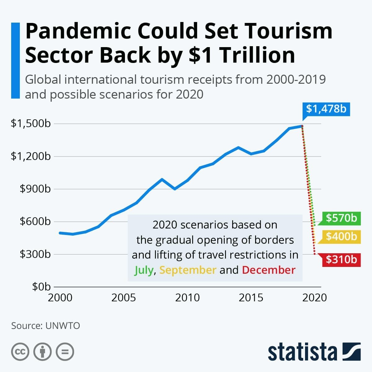 Pandemic Could Set Tourism Sector Back by $1 Trillion