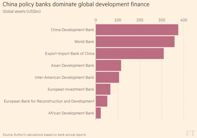 Things You Need To Know About Chinas Economy World Economic Forum - Major banks in usa
