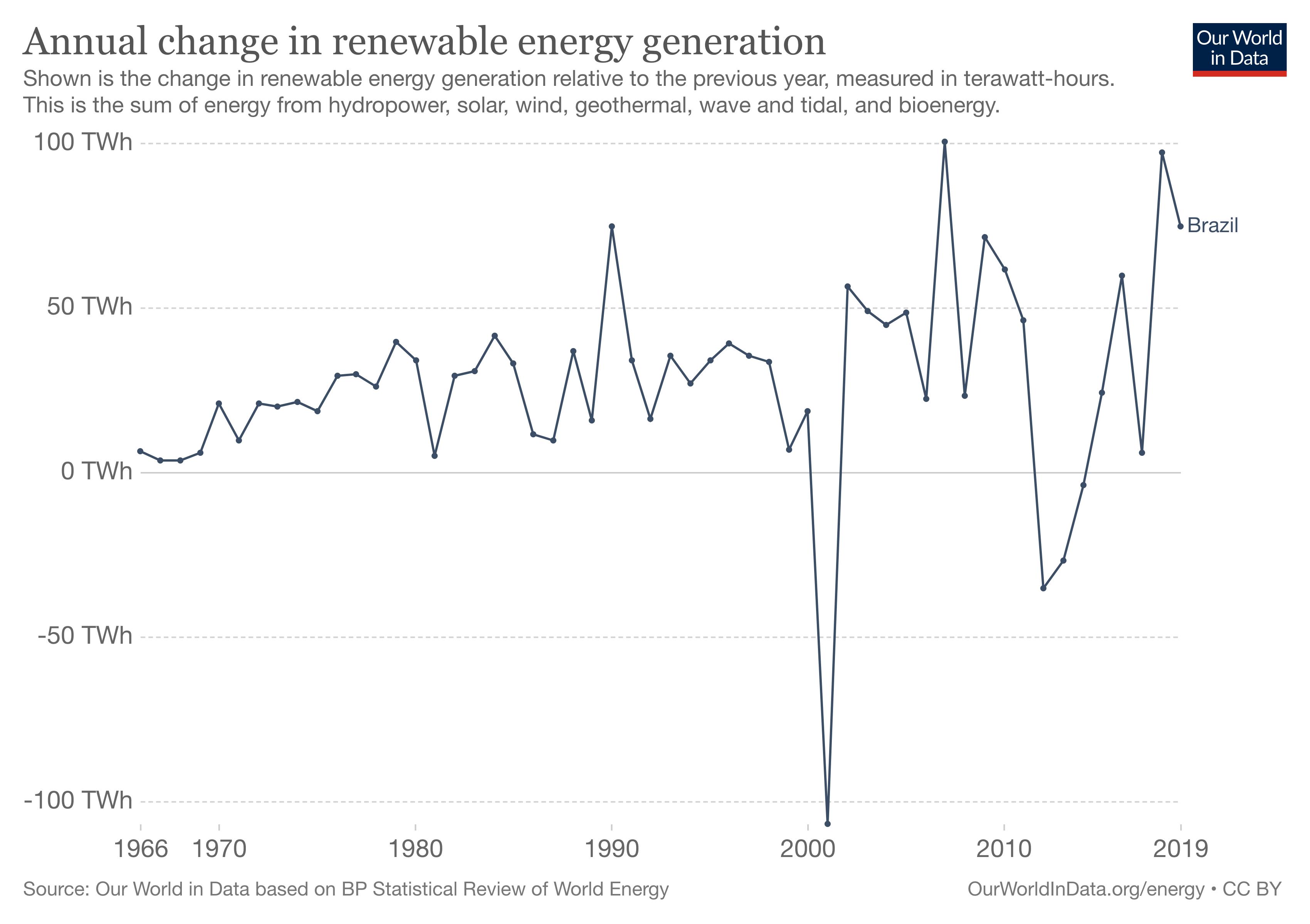 Brazil's renewable energy capacity is growing rapidly