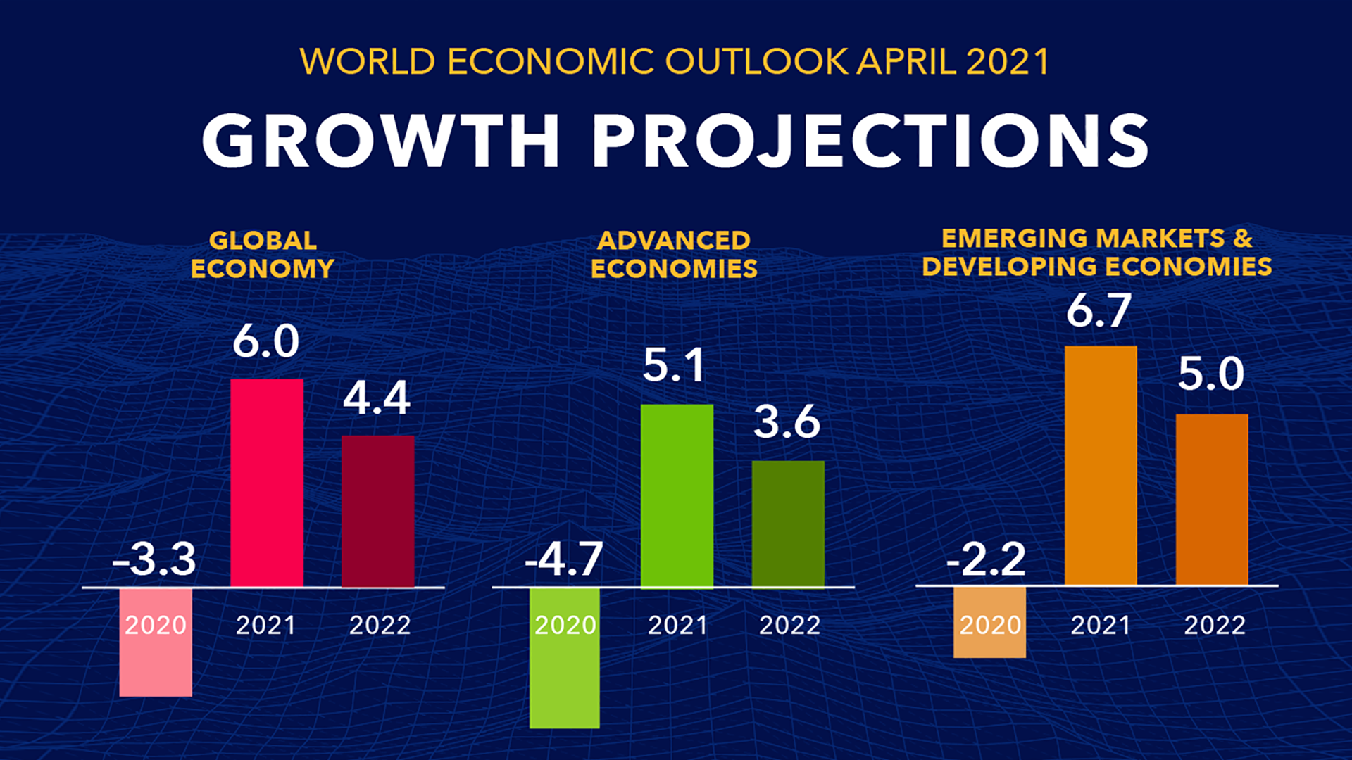 World Economic Outlook Growth Projections