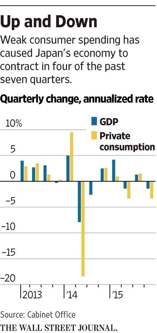Why Is Japans Economy Shrinking World Economic Forum