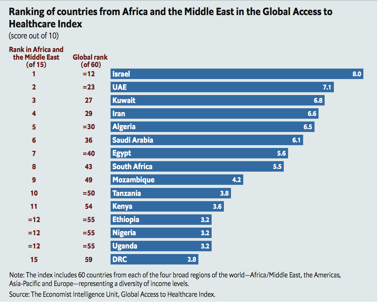 Access to healthcare is relatively poor in many African countries - can digital technology make a difference?