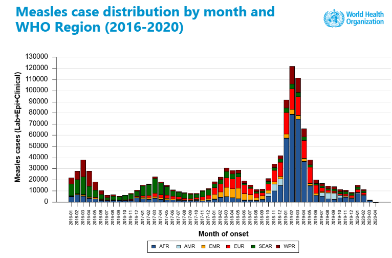 COVID-19 could trigger a spike in measles cases. Here's how