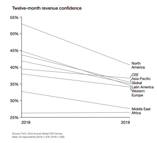 CEOs are less confident about revenue growth