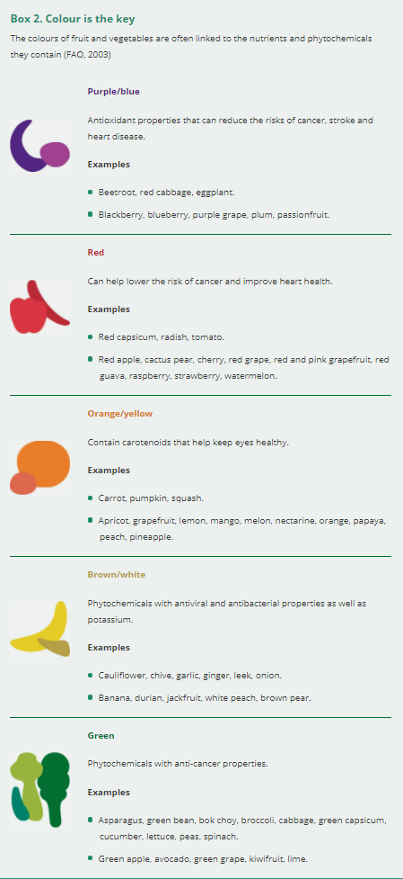 a chart showing the different health benefits of different coloured fruit and vegetables