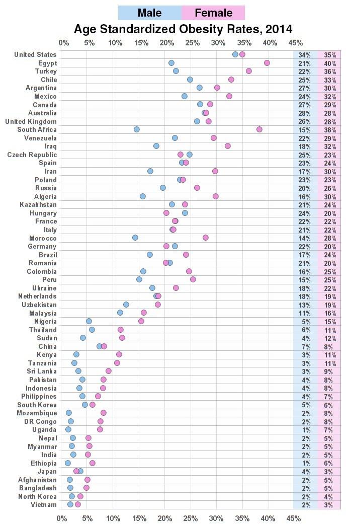 Age standardized obesity rates