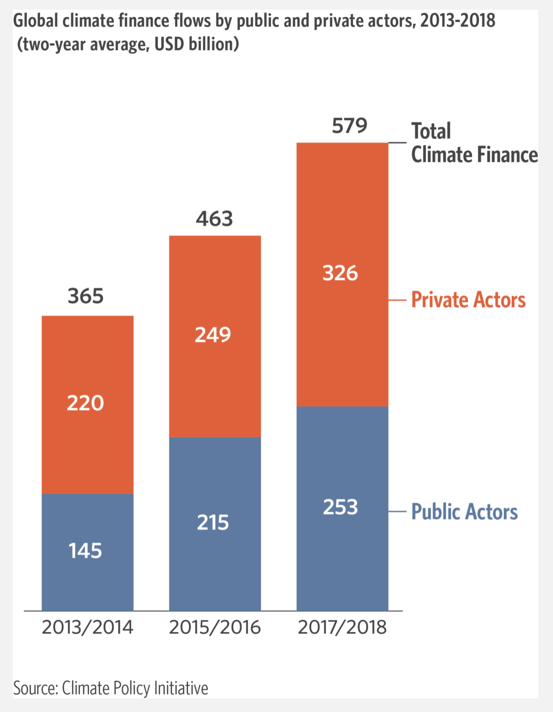 A breakdown of climate finance flows over the past few years
