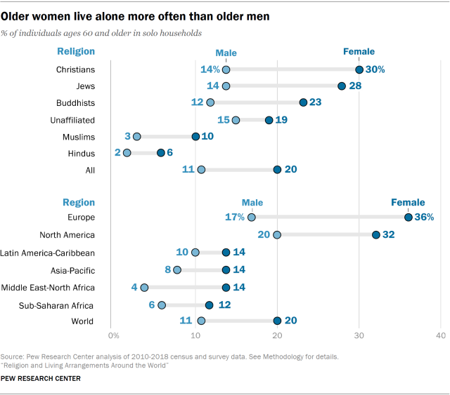 religion women gender relationship couple marriage man belief culture global age