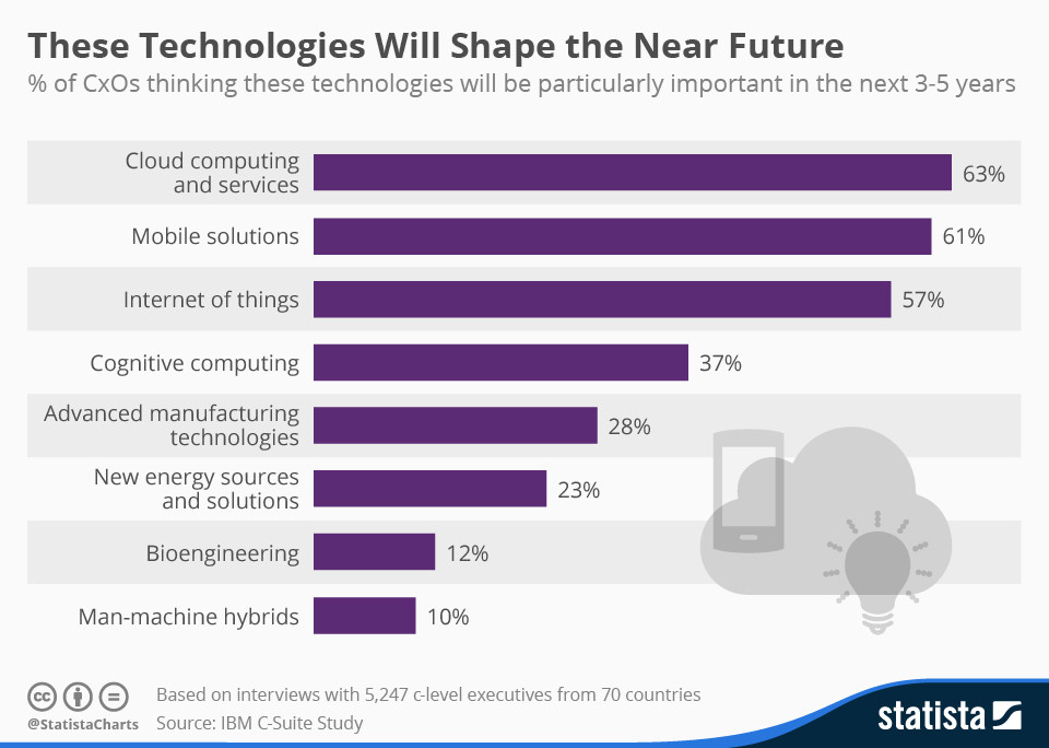 These technologies will shape the near future