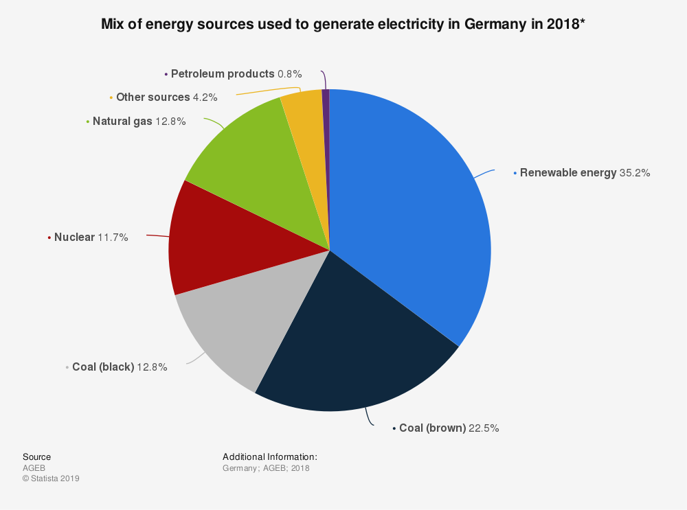 Mix of energy sources used to generate electricity in Germany in 2018